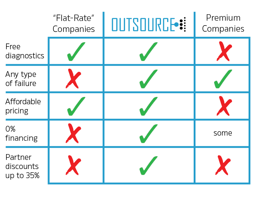 How Outsource Data Recovery compares