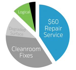 chart showing different types of  failures received at Outsource Data Recovery